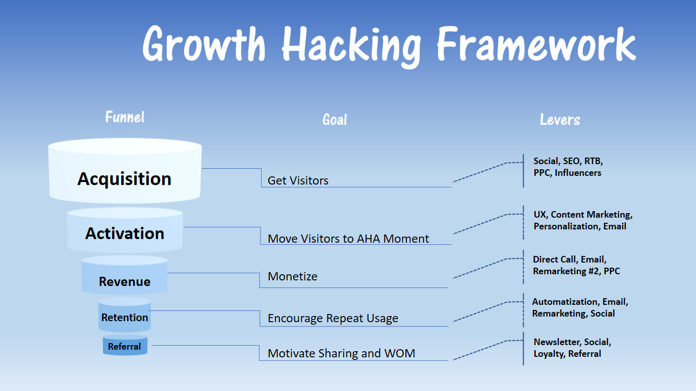 Create growth hacking plan to grow your business by Giedriusmork | Fiverr